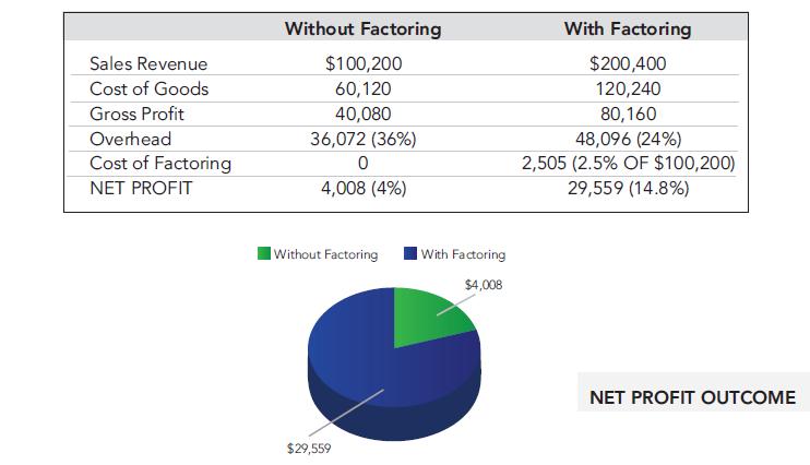 Factoring_Profit_Margins.png
